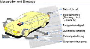 Unfalldatenspeicher UDS Messgrößen und Eingänge